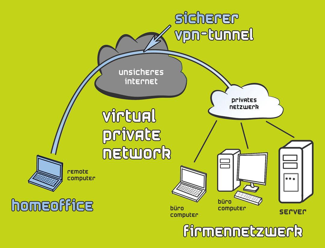 VPN- Tunnel. Virtual Private Network